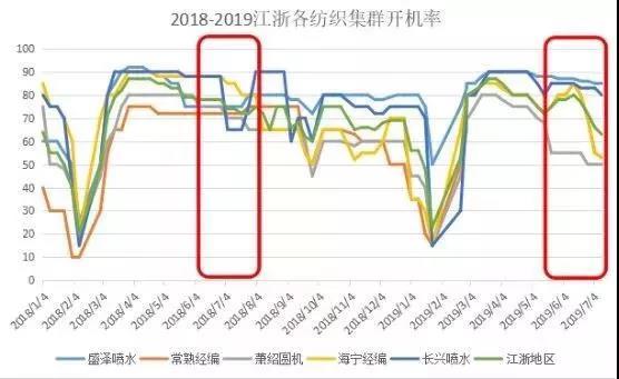 上海卓鹏纺机智能升级改造