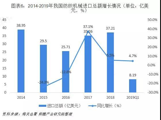 2019纺织行业大趋势,上海卓鹏为您解读